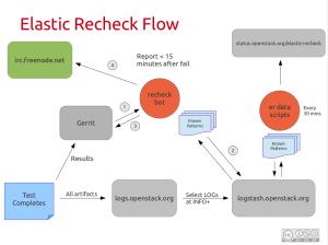 Elastic Recheck Flow