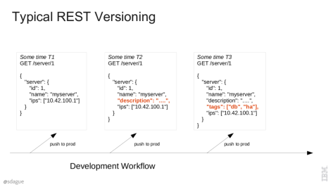 REST_API_MV-3