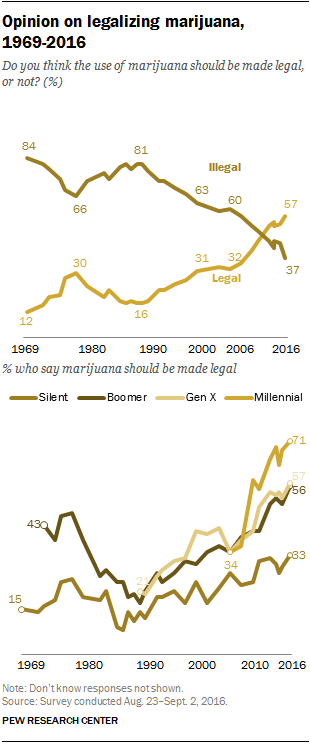 FT_16.10.11_marijuanaLegal_trend